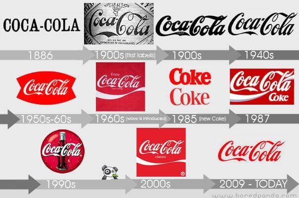 historia logotipo coca cola